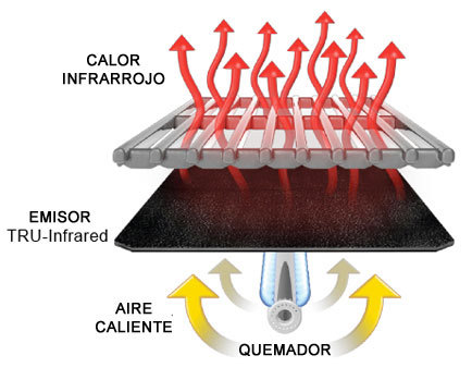 Explicación sistema cocción TRU-Ifrared de Char-boil